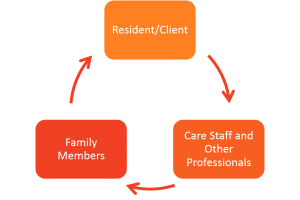 care home relationships